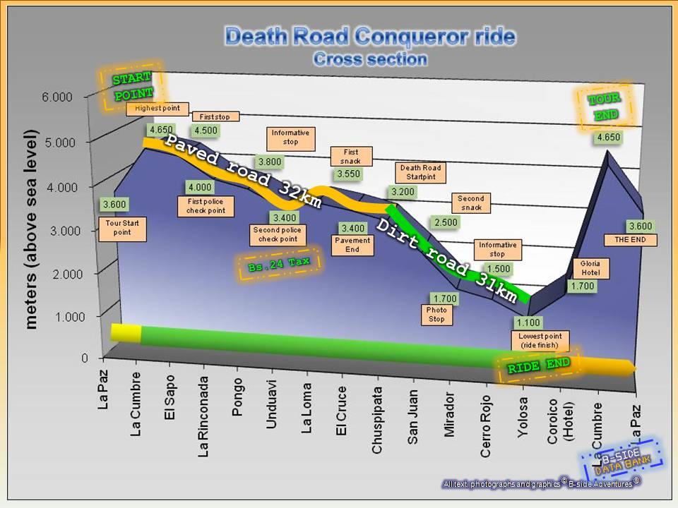 Death Road Bolivia Map